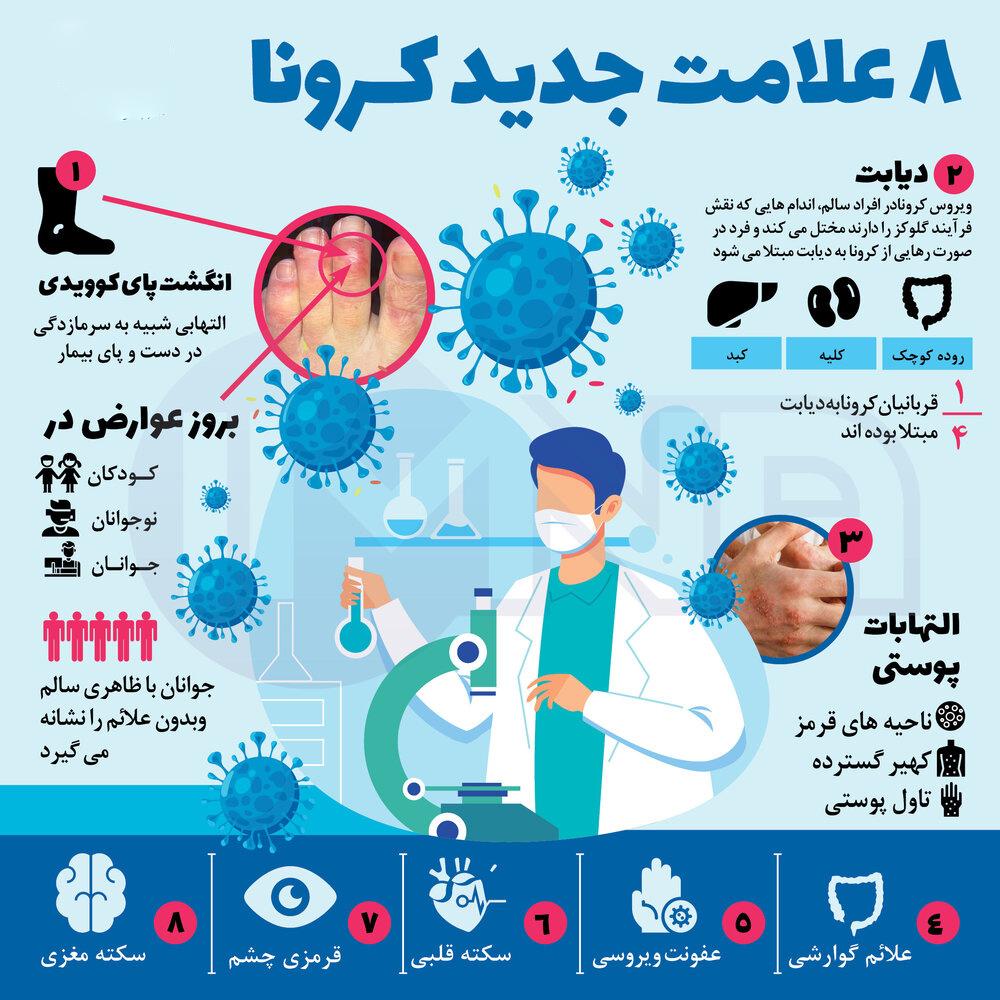 علائم جدید ویروس کرونا