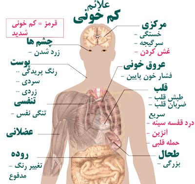 نشانه های کم خونی چیست